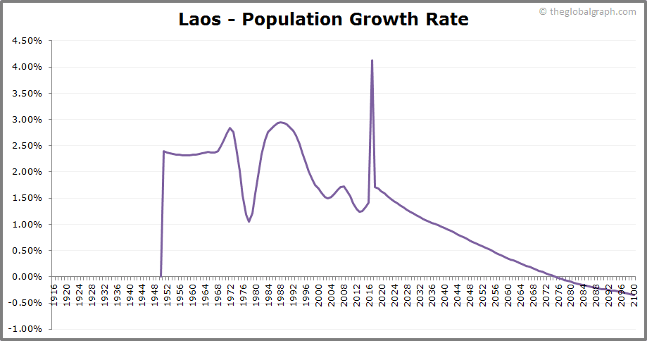 Laos  Population Growth Rate