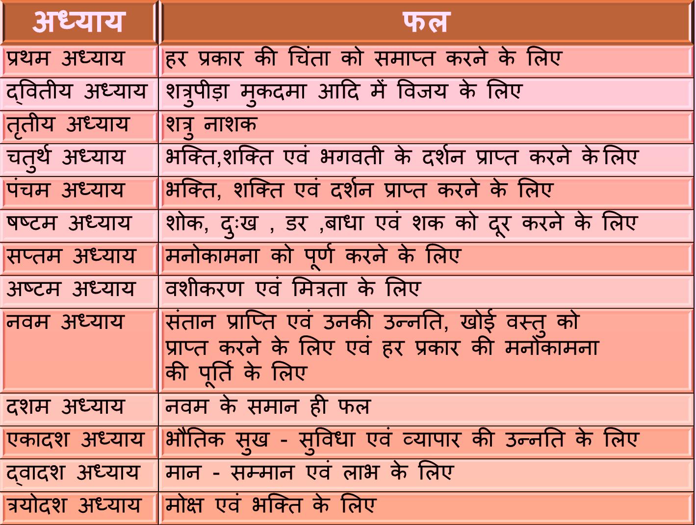 Hindi pdf durga saptashati in