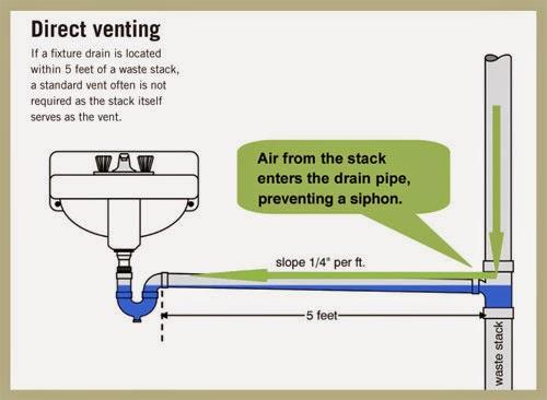 kitchen sink plumbing vent