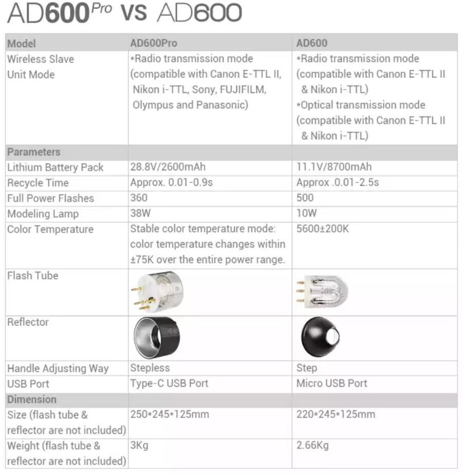 Сравнение Godox AD600 Pro и AD600