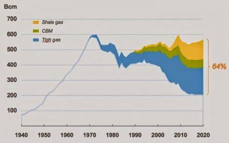 Energie et développement - Part des gaz non-conventionnels (dont schiste) dans la production américaine