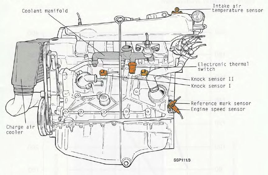Kia Sorento Thermostat Location on dodge neon oil pressure light