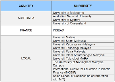 OTHER APPROVED UNIVERSITIES