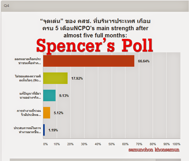 NCPO's main strength after almost five full months: