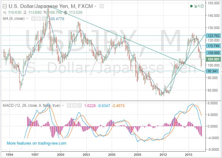 일본 엔화 전망과 투자: 재미포트