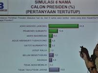 Survei: Capres Alternatif Bermunculan, Jokowi Tetap Teratas