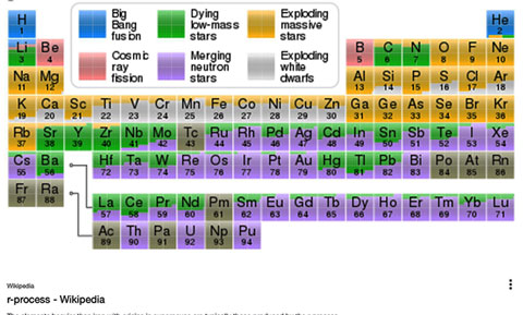 This periodic table is color coded showing astrophysical sources of the elements (Courtesy: Wikipedia, r-process)