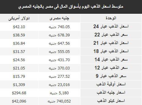 اسعار الذهب فى مصر