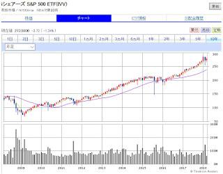 30代が米国株で資産を形成する