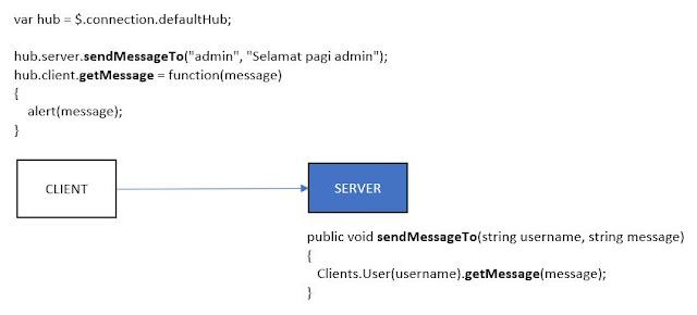 SignalR client to server