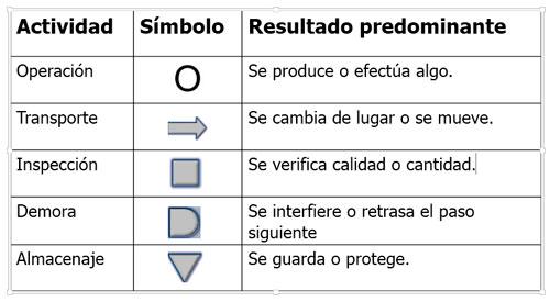 simbolos diagramas del proceso
