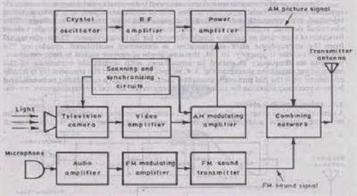 monochrome tv transmitter
