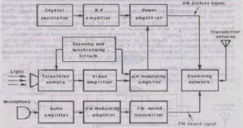 Monochrome TV Transmitter ~ Electronics and Communication