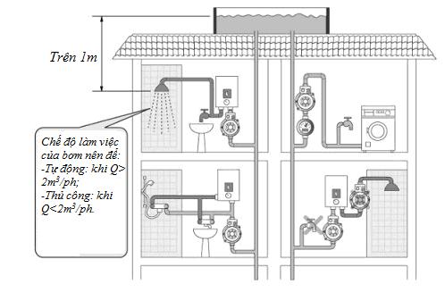cách lắp đặt máy bơm tăng áp lực