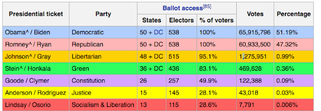 Photo Credit - Wikipedia - 2012 United States Presidential Contest Vote Totals