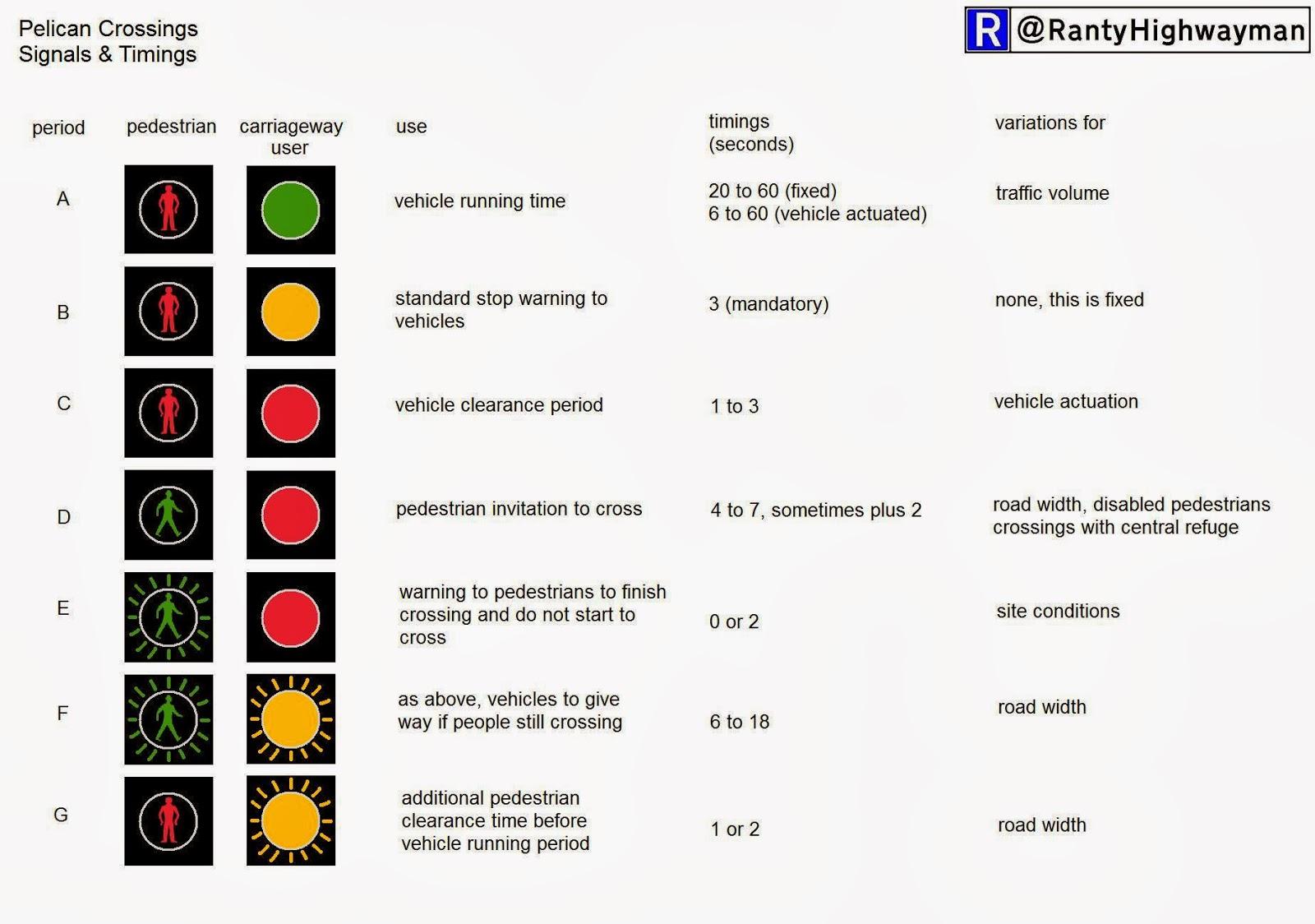 The Ranty Highwayman Traffic Signal Pie
