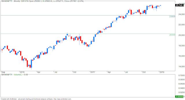 VFMDirect.in: BANK NIFTY weekly charts