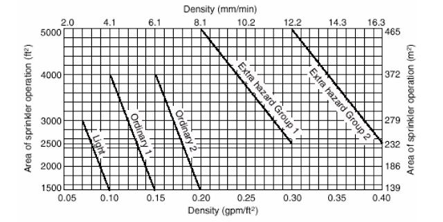 الكثافة التصميمية / area of sprinkler operation