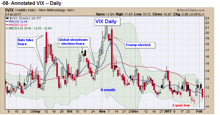 vix stock chart predictions - what the vix is saying this year