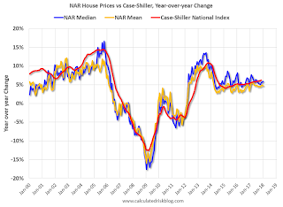 House Prices: NAR Median and Case-Shiller year-over-year