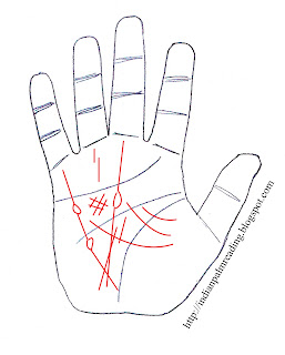 money loss in palmistry