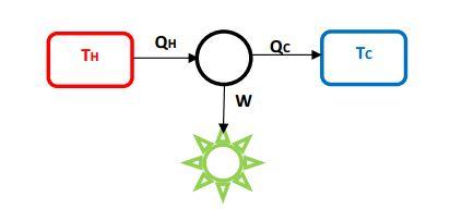Pengertian dan bunyi hukum termodinamika i ii info elektro kerja adalah bentuk perpindahan energi dari suatu benda atau sistem kepada benda atau sistem lainnya besarnya diukur dari perubahan pada batasan mekanis ccuart Gallery