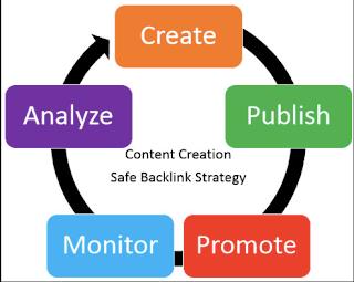 Cara Pasang Link Partner Pada Blog Dan Ciptakan Backlinks Aktif