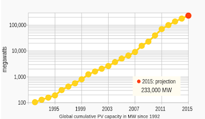 Solar Energy Global Cumulative PV Installation Graph