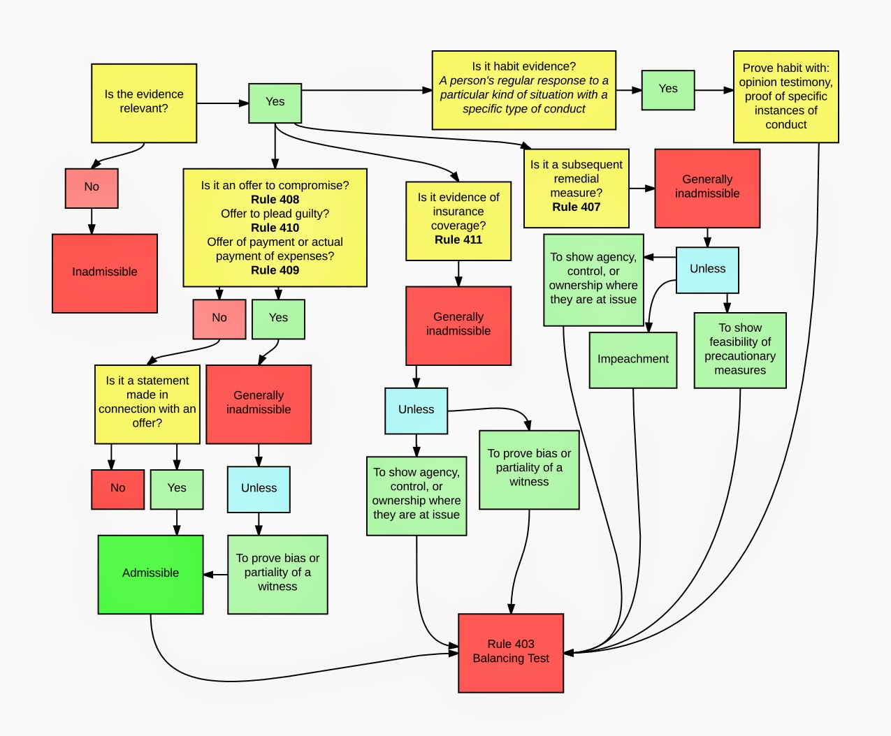 Girl Named Fiddy Evidence Flow Charts