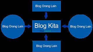 Apa Itu Backlink? Manfaat backlink untuk blog apa? « Belajar Membuat Blog