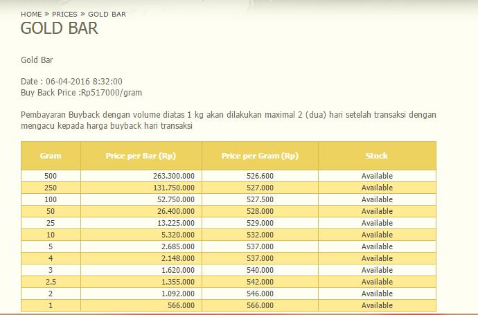 Tabungan Emas Pegadaian Solusi Investasi Emas Rp 5000 An Separuh Aku