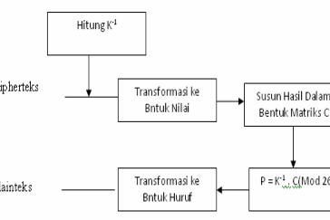 Implementasi Deskripsi Teks Menggunakan Algoritma Hill Chiper Pada Java