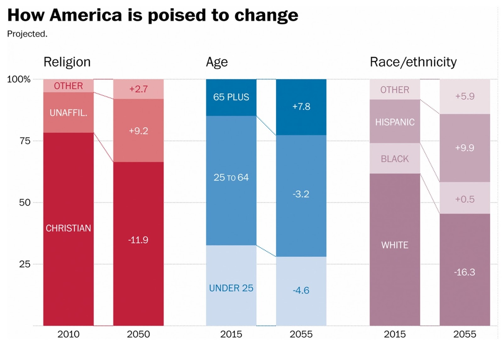 excellent data viz simple and thus powerful what america will look like in 2050 in 4 charts