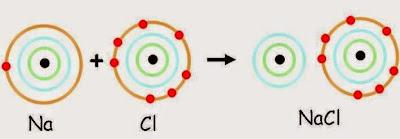 Resultado de imagen de atomos Sal Comun enlace