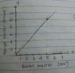 Uji Kompetensi 5  Bab Perbandingan Matematika Kelas 7 Soal dan Pembahasan (Pilihan Ganda 1-10)