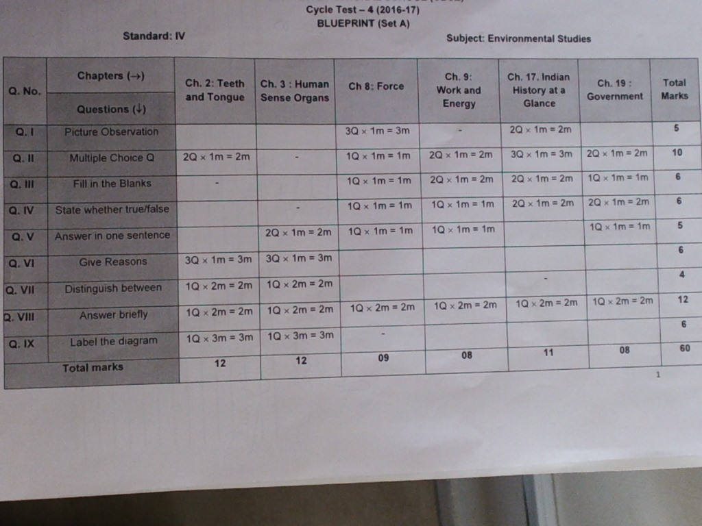 Grade 4 podar international school gandhinagar evs blue print evs blue print malvernweather Images