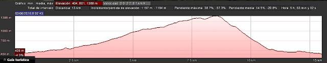 Curva de nivel ruta al Pico Vízcares PR.AS-289