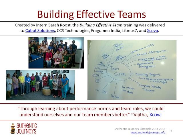 Buidling Effective Virtual Teams Using Belbin Team Roles