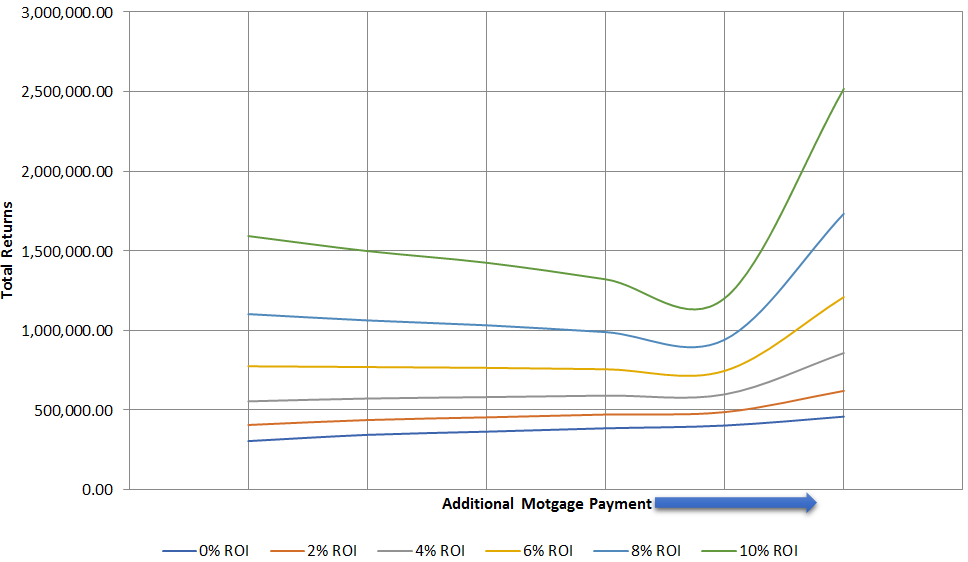 each line in the above graph represents a roi as we move from left to right the additional mortgage payment increases for eg with a 0 roi dark blue