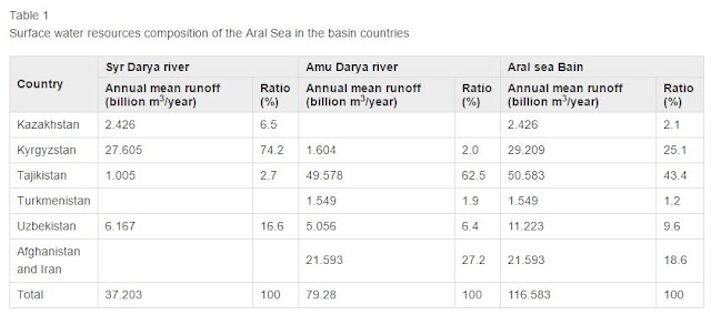 Table 1 Surface water resources composition of the Aral Sea in the basin countries