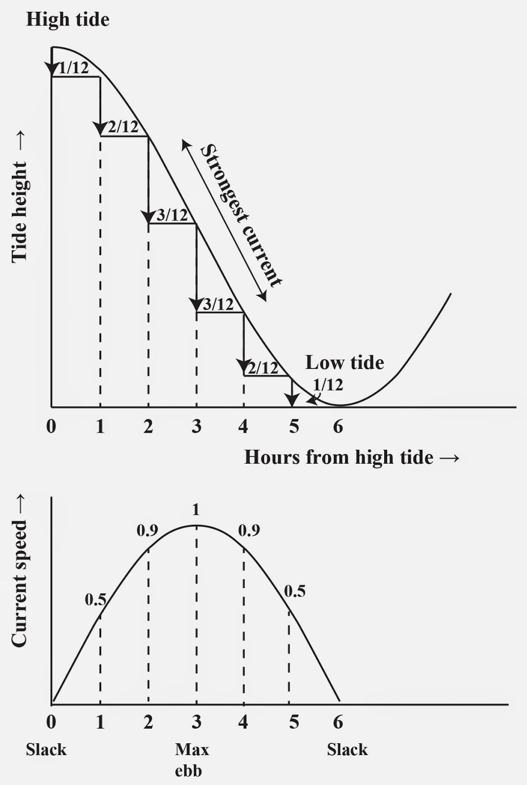 The art of wayfinding october 2014 tide height and current as a function of time into the tidal cycle geenschuldenfo Image collections