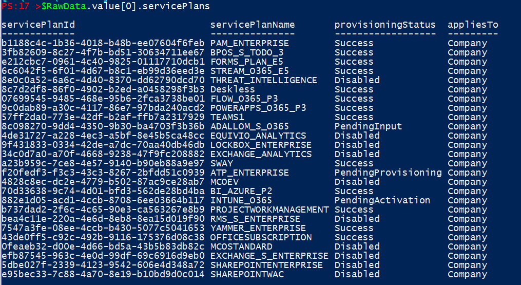 Working with Microsoft GraphAPI using Powershell part 2