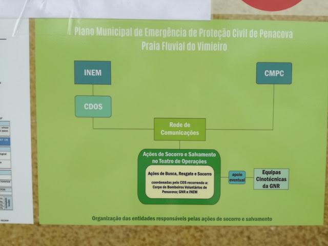 Plano Municipal de Emergência de Proteção Civil de Penacova para a Praia Fluvial do Vimeiro