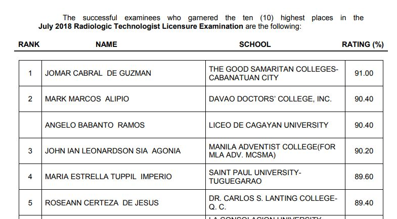 PRC RESULT: July 2018 Radtech, X-Ray Technologist board exam top 10