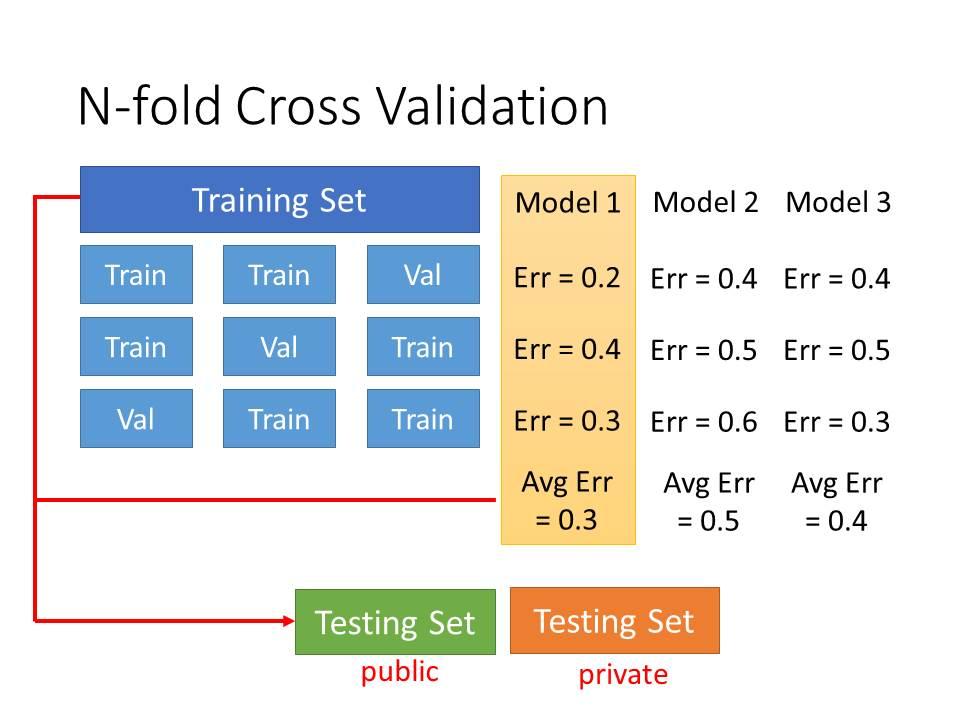 程式學習三兩事: 深度學習基礎─Model的訓練、優化與選擇