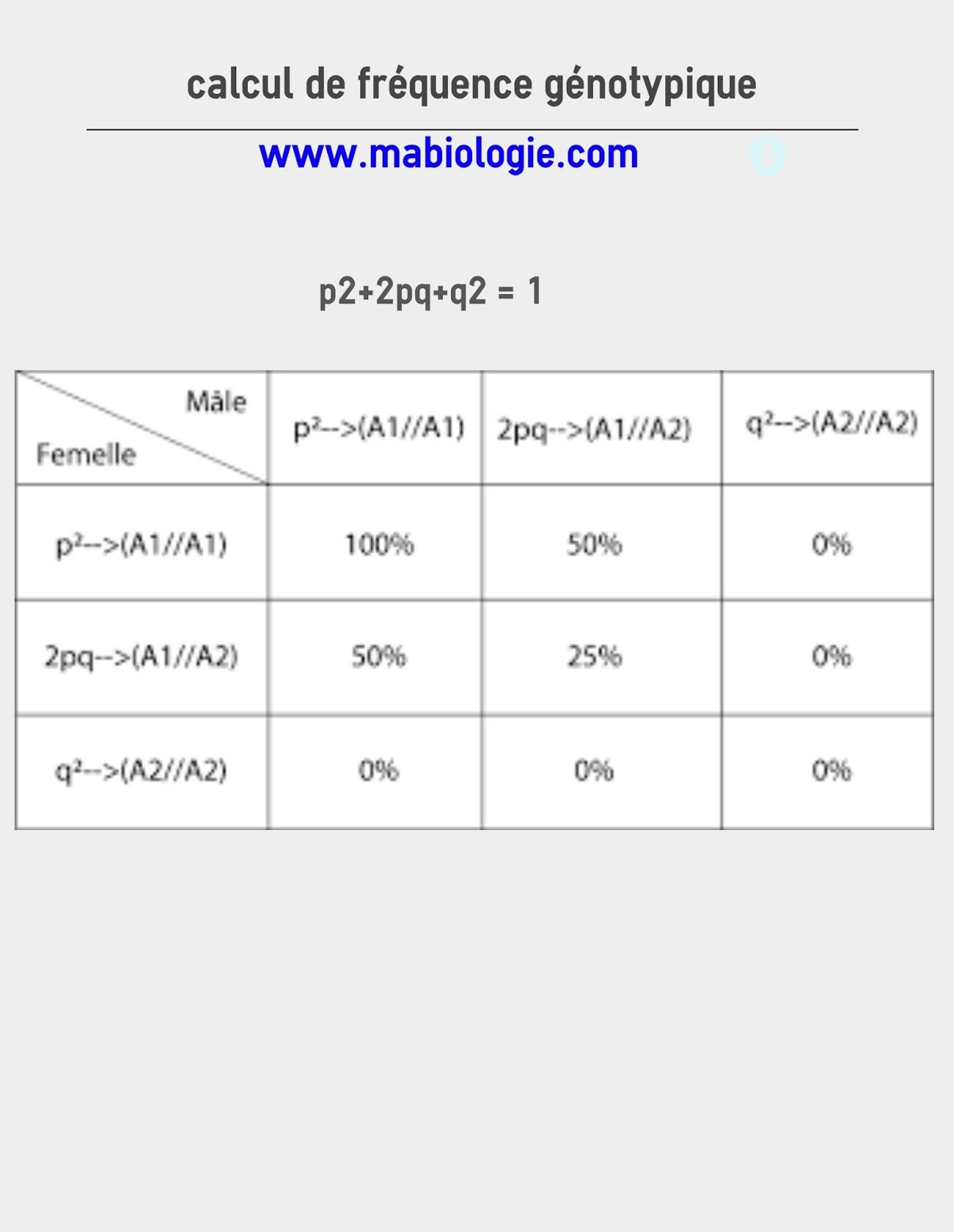 calcule de la fréquence génotypique