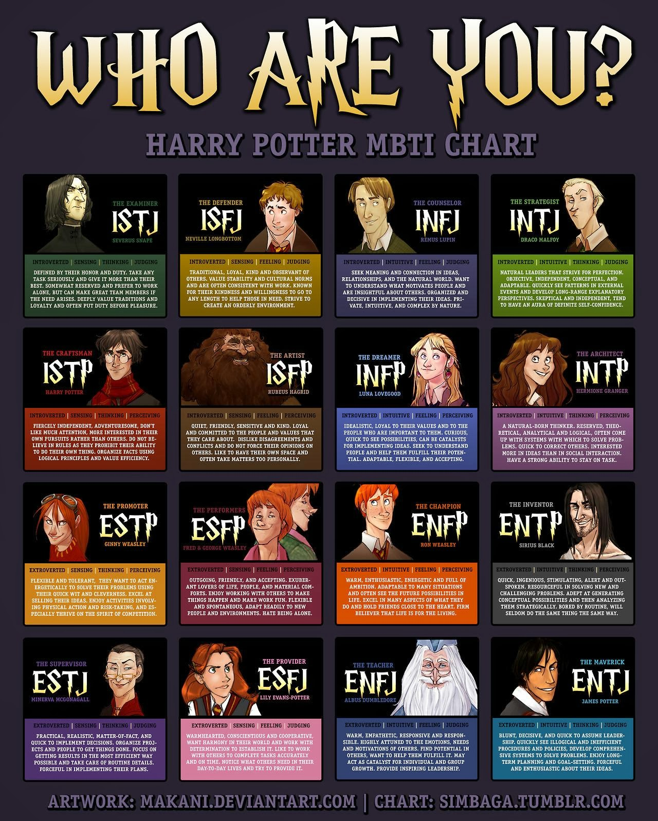 Christina Reads YA: Nerdy Thing I Do with Characters: Sorting by MBTI
