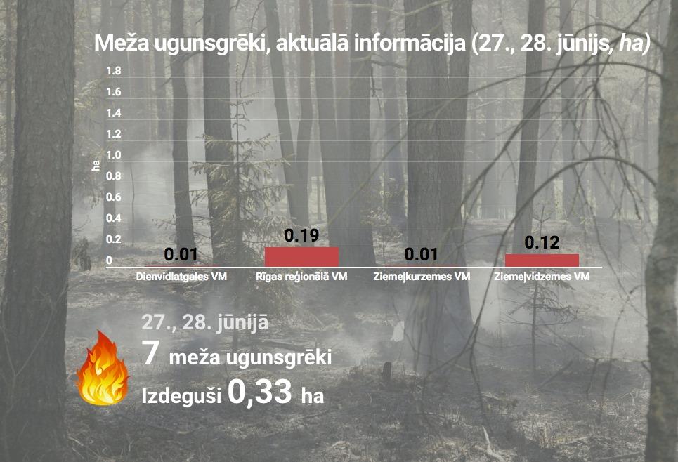 Inforgrāma par meža ugunsgrēkiem