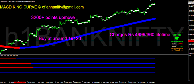 """BANK NIFTY NIFTY BANK index, BANK NIFTY stock prices""""> """"BANK NIFTY index quote on NDTVProfit.com. Get latest stock market news on BANK NIFTY stock prices, BANK NIFTY Index constituents, BANK NIFTY latest News, Charts, Advancing Stocks, Declining Stocks, BANK NIFTY Top Positive Contributors, Top Negative Contributors, BANK NIFTY news, announcements and BANK NIFTY Index latest Video """"Maruti Suzuki,Maruti Suzuki India,Stock,Price,Maruti Suzuki India Quote,Maruti Suzuki News,Auto - Cars & Jeeps,Maruti Suzuki share price,Maruti Suzuki India share prices,chart,graph,volumes,52-week high low,bid price,bid quantity,offer price,offer quantity,intraday"""" """"Maruti Suzuki India Stock/Share prices, Maruti Suzuki India Live BSE/NSE, F&O Quote of Maruti Suzuki India with Historic price charts for NSE / BSE. Experts & Broker view on Maruti Suzuki India buy sell tips. Get Maruti Suzuki India detailed news, announcements, financial report, company information, annual report, balance sheet, profit & loss account, results and more."""" NIFTY FUTURE,Free Intraday CallsNIFTY FUTUREs, NIFTY FUTURE Trading Tips, NIFTY FUTURE Recommendations, NIFTY FUTURE Professional Calls, NIFTY FUTURE Mobile Website,NIFTY FUTURE Predictions, Nifty Technical Analysis, Nifty High Low Close, Nifty Statistics, NIFTY FUTURE Jackport Calls, Online NIFTY FUTURE Intraday Trading, HNI Services, HNI Jackpot Calls, FREE CALLS,NIFTY FUTURE Calls, Nifty Options, NIFTY FUTURE Tips, NIFTY FUTURE Calls through SMS, NIFTY FUTURE Calls through Yahoo Messenger, NIFTY FUTURE technicals,NIFTY FUTURE Levels, NIFTY FUTURE Chart, SGX NIFTY FUTURE, S&P CNX Nifty, Nifty Market Analysis, Nifty Order Book, Nifty Trade Book, Nifty Fifty, Nifty Stocks, India VIX, FII Activity in NIFTY FUTURE,FII Activity in Index Future, Mutual Funds Activity, Past Performance for NIFTY FUTURE, Global Market, World Market, Spot Nifty, Asian Markets , European Markets , American Market, Currencies, Global Currencies, Commodity Markets, Todays Market Action"""