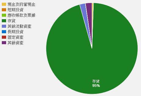 2524%25E7%25B8%25BD%25E8%25B3%2587%25E7%2594%25A2.png